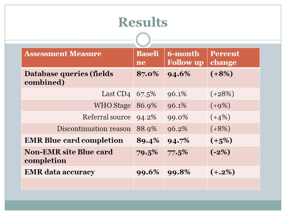 Results Assessment MeasureBaseli ne 6-month Follow up Percent change Database queries (fields combined) 87.0%94.6%(+8%) Last CD467.5%96.1%(+28%) WHO Stage86.9%96.1%(+9%) Referral source94.2%99.0%(+4%) Discontinuation reason88.9%96.2%(+8%) EMR Blue card completion89.4%94.7%(+5%) Non-EMR site Blue card completion 79.5%77.5%(-2%) EMR data accuracy99.6%99.8%(+.2%)