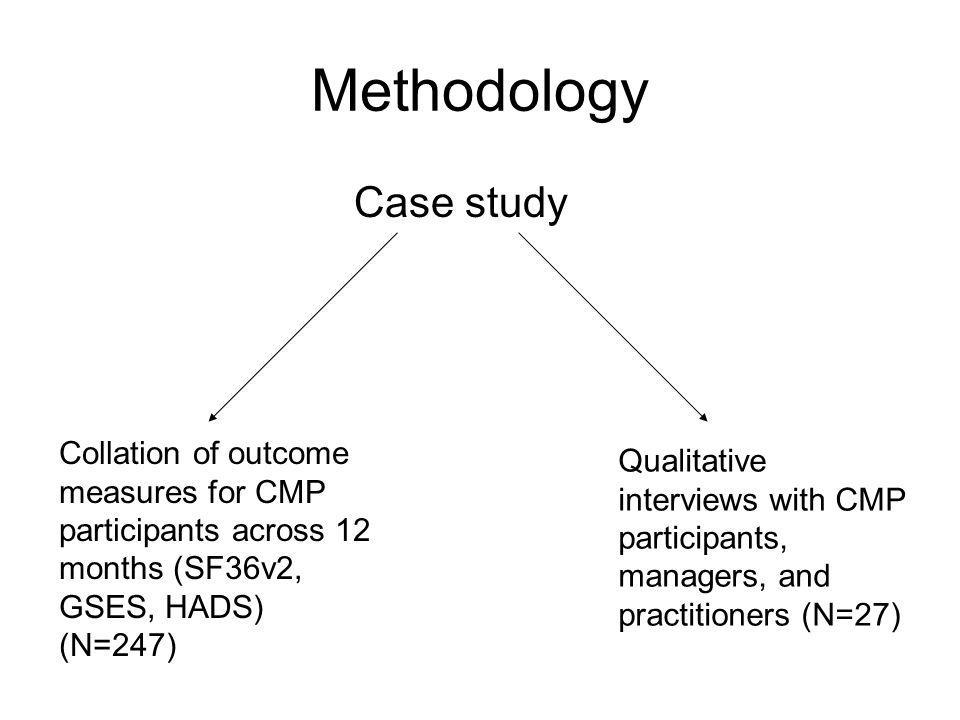 Methodology Case study Collation of outcome measures for CMP participants across 12 months (SF36v2, GSES, HADS) (N=247) Qualitative interviews with CM