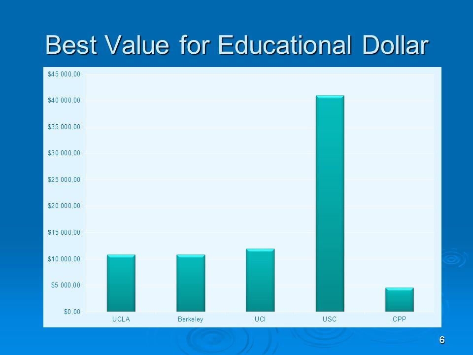 6 Best Value for Educational Dollar
