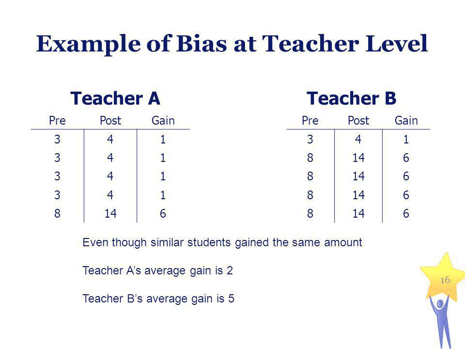Example of Bias at Teacher Level Teacher A PrePostGain 341 341 341 341 8146 Teacher B PrePostGain 341 8146 8 6 8 6 8 6 Even though similar students gained the same amount Teacher As average gain is 2 Teacher Bs average gain is 5 16