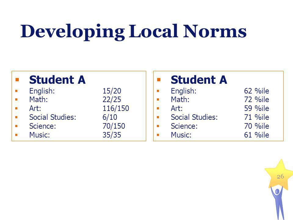 Developing Local Norms Student A English: 15/20 Math: 22/25 Art: 116/150 Social Studies:6/10 Science:70/150 Music:35/35 Student A English: 62 %ile Math: 72 %ile Art: 59 %ile Social Studies:71 %ile Science:70 %ile Music:61 %ile 26