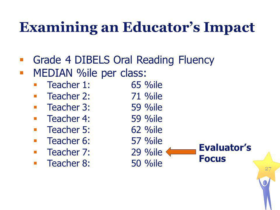 Examining an Educators Impact Grade 4 DIBELS Oral Reading Fluency MEDIAN %ile per class: Teacher 1:65 %ile Teacher 2:71 %ile Teacher 3:59 %ile Teacher 4:59 %ile Teacher 5: 62 %ile Teacher 6:57 %ile Teacher 7:29 %ile Teacher 8:50 %ile Evaluators Focus 27