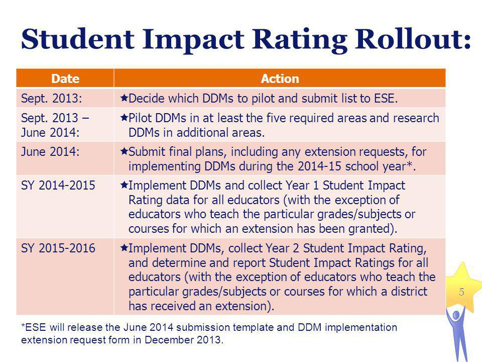 Student Impact Rating Rollout: DateAction Sept.