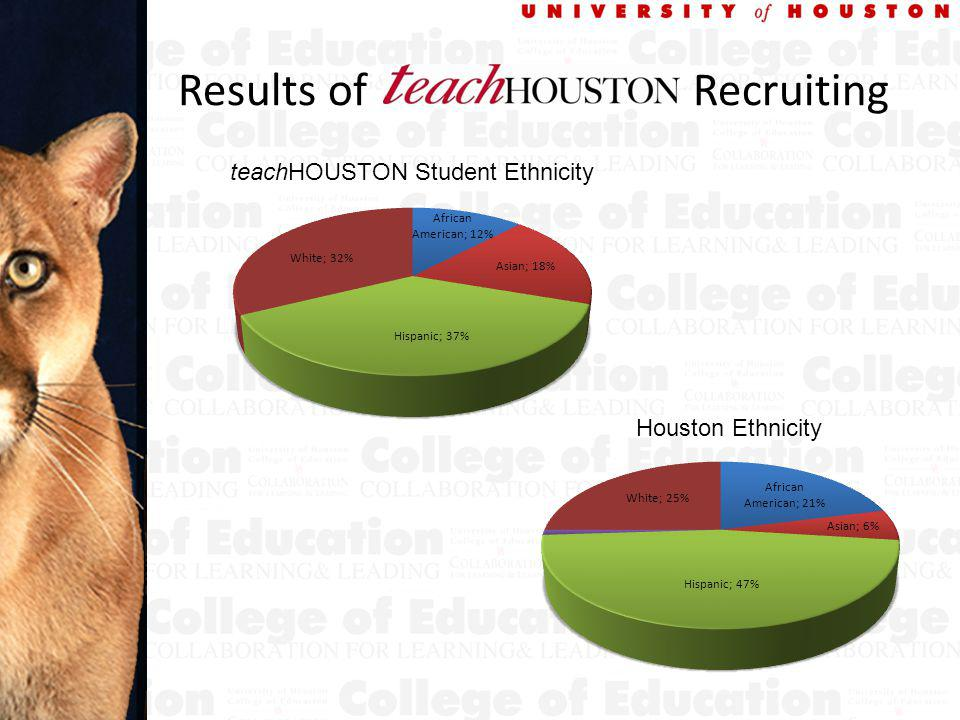 Results of Recruiting teachHOUSTON Student Ethnicity Houston Ethnicity