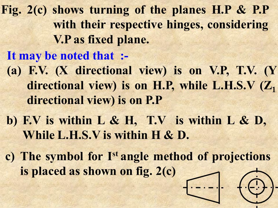 HP VP PP ISOMETRIC VIEW OF FIRST ANGLE METHOD OF PROJECTIONS (FOR L.H.S.V.) Z1Z1 L.H.S.V. T.V. L F.V. L X F.V. Plane T.V. Plane L.H.S.V. Plane Y D H Y