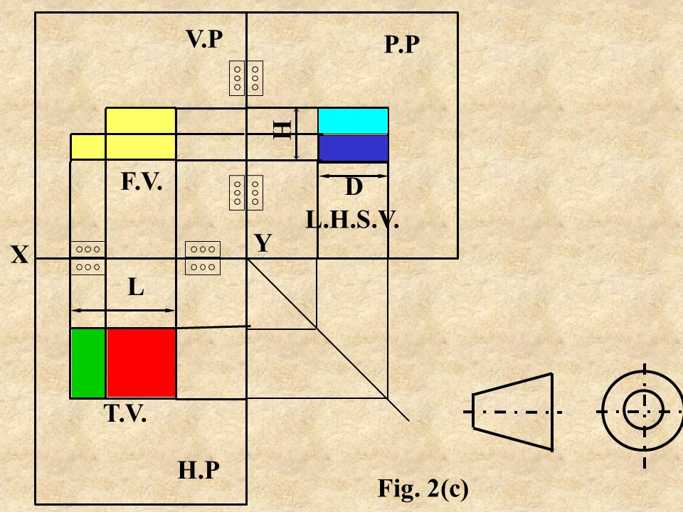Fig. 2(c) shows turning of the planes H.P & P.P with their respective hinges, considering V.P as fixed plane. b)F.V is within L & H, T.V is within L &