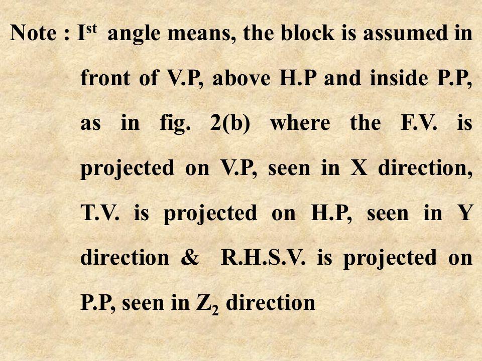 X Fig 2(b) P.P H D R.H.S.V. Z2Z2 Y X V.P L F.V. H.P T.V. Z2Z2 L D H Fig 2(a) X Y YY
