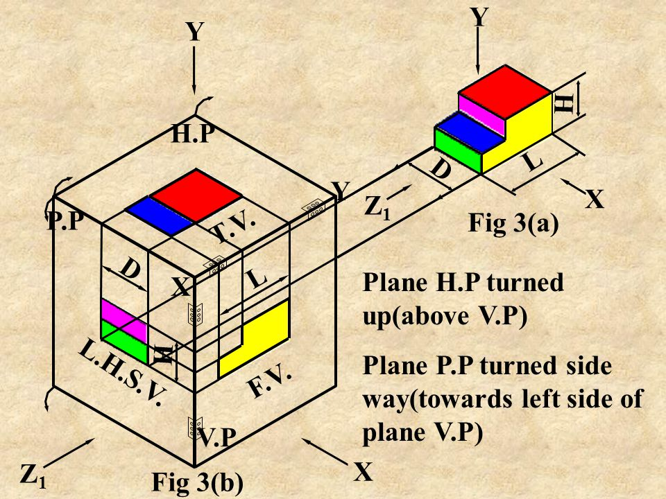 AIM: Fig. 3(a) shows the Pictorial (ISOMETRIC) view of a cut block. Draw its following orthographic views using III rd angle method of projections. I.