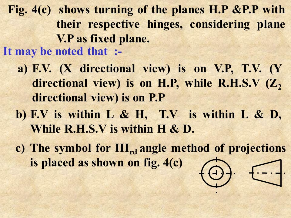 Note : III rd angle means, the block is assumed behind V.P, below H.P and inside P.P, as in fig. 4(b) where the F.V. is projected on V.P, seen in X di