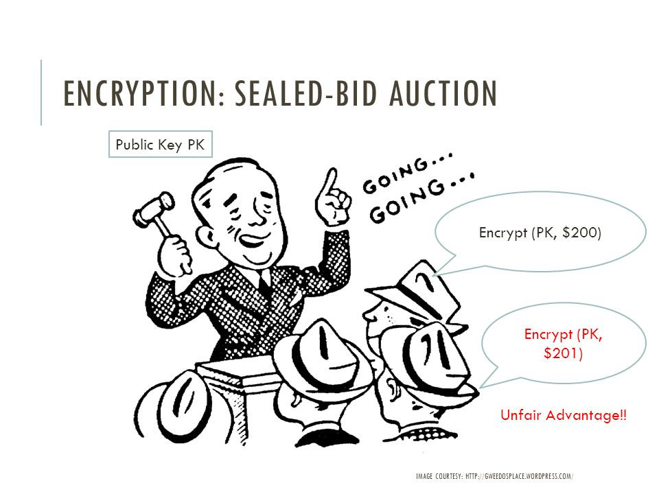 ENCRYPTION: SEALED-BID AUCTION Encrypt (PK, $200) Public Key PK Encrypt (PK, $201) Unfair Advantage!.