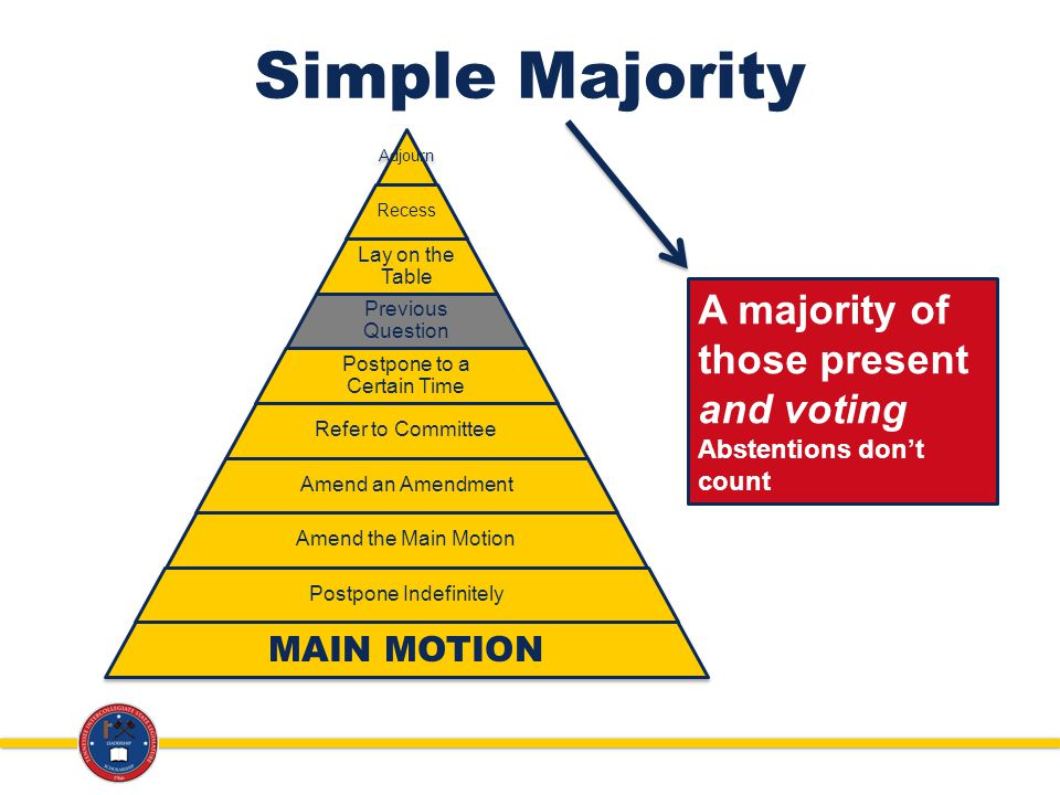 Simple Majority Adjourn Recess Lay on the Table Previous Question Postpone to a Certain Time Refer to Committee Amend an Amendment Amend the Main Motion Postpone Indefinitely MAIN MOTION A majority of those present and voting Abstentions dont count