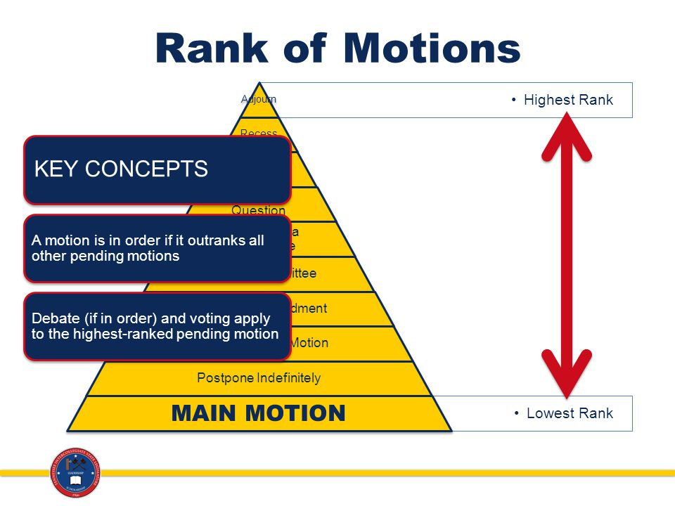 Rank of Motions Highest Rank Adjourn Recess Lay on the Table Previous Question Postpone to a Certain Time Refer to Committee Amend an Amendment Amend the Main Motion Postpone Indefinitely Lowest Rank MAIN MOTION KEY CONCEPTS A motion is in order if it outranks all other pending motions Debate (if in order) and voting apply to the highest-ranked pending motion