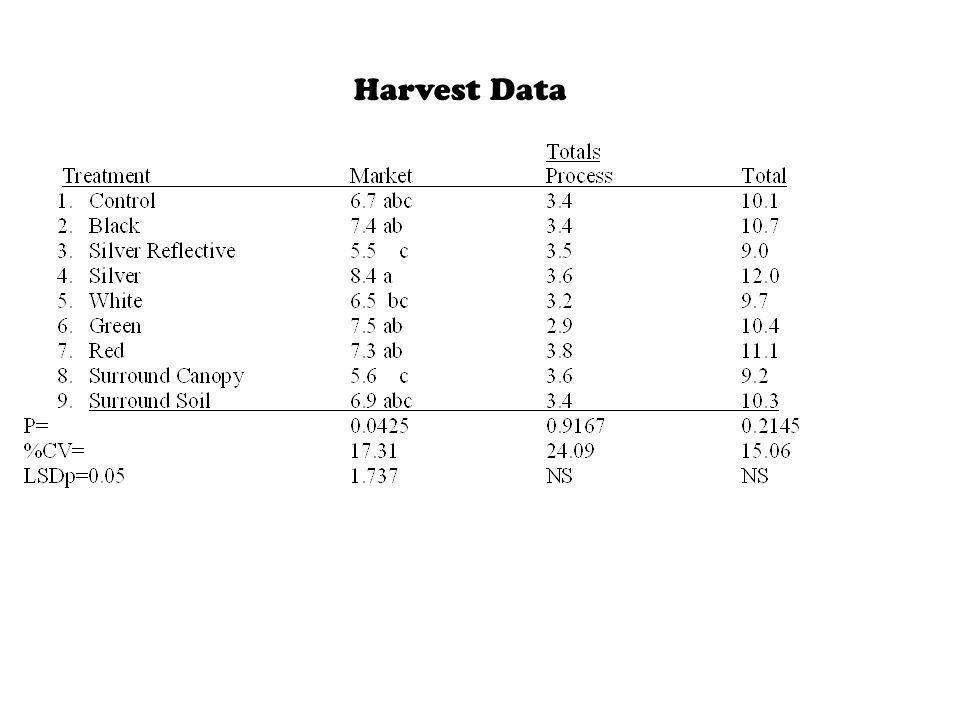 Harvest Data