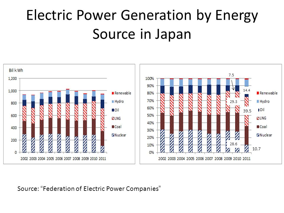 Electric Power Generation by Energy Source in Japan 39.5 10.7 14.4 Source: Federation of Electric Power Companies 28.6 29.3 7.5