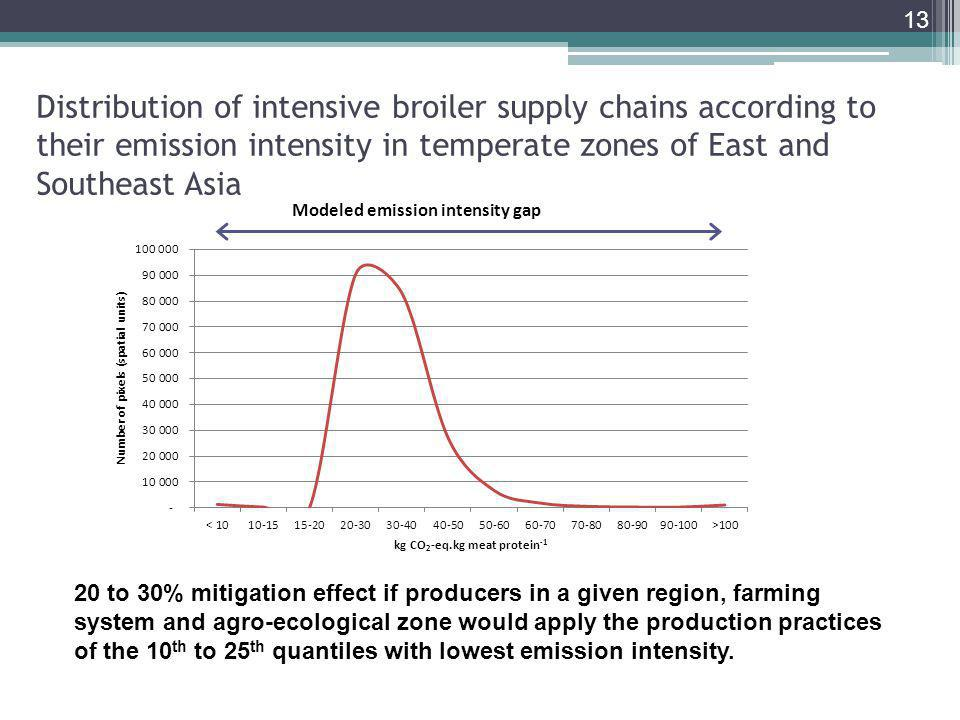 Distribution of intensive broiler supply chains according to their emission intensity in temperate zones of East and Southeast Asia 13 20 to 30% mitigation effect if producers in a given region, farming system and agro-ecological zone would apply the production practices of the 10 th to 25 th quantiles with lowest emission intensity.