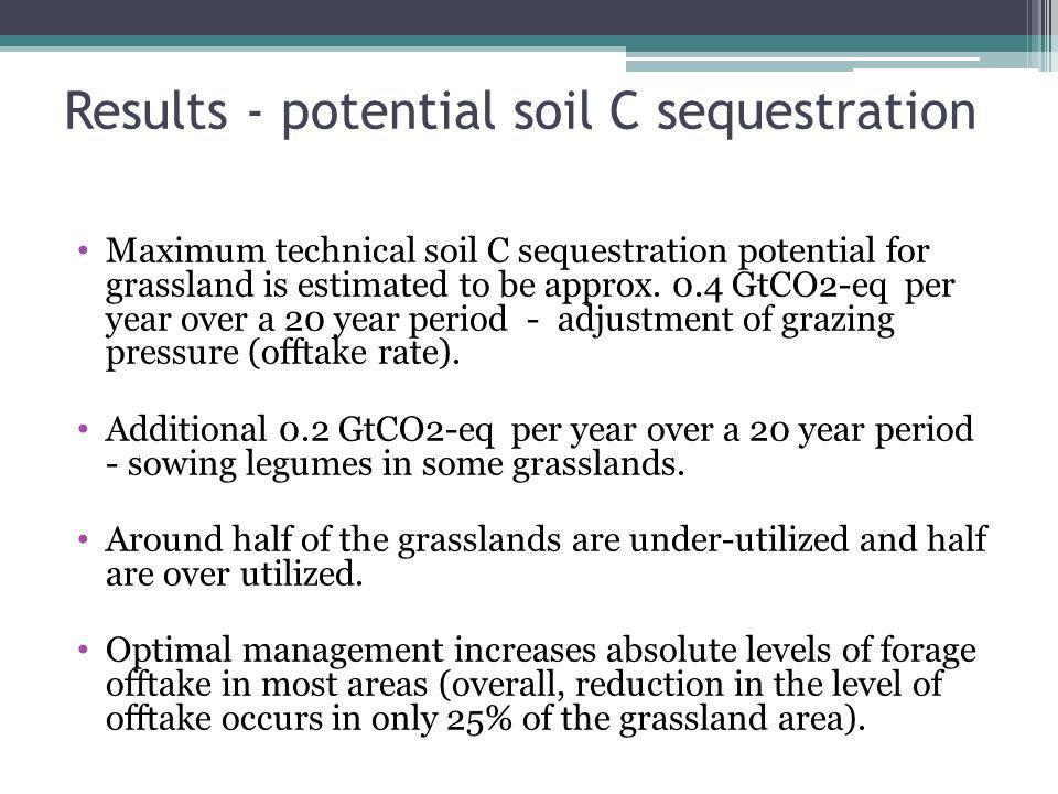 Results - potential soil C sequestration Maximum technical soil C sequestration potential for grassland is estimated to be approx.
