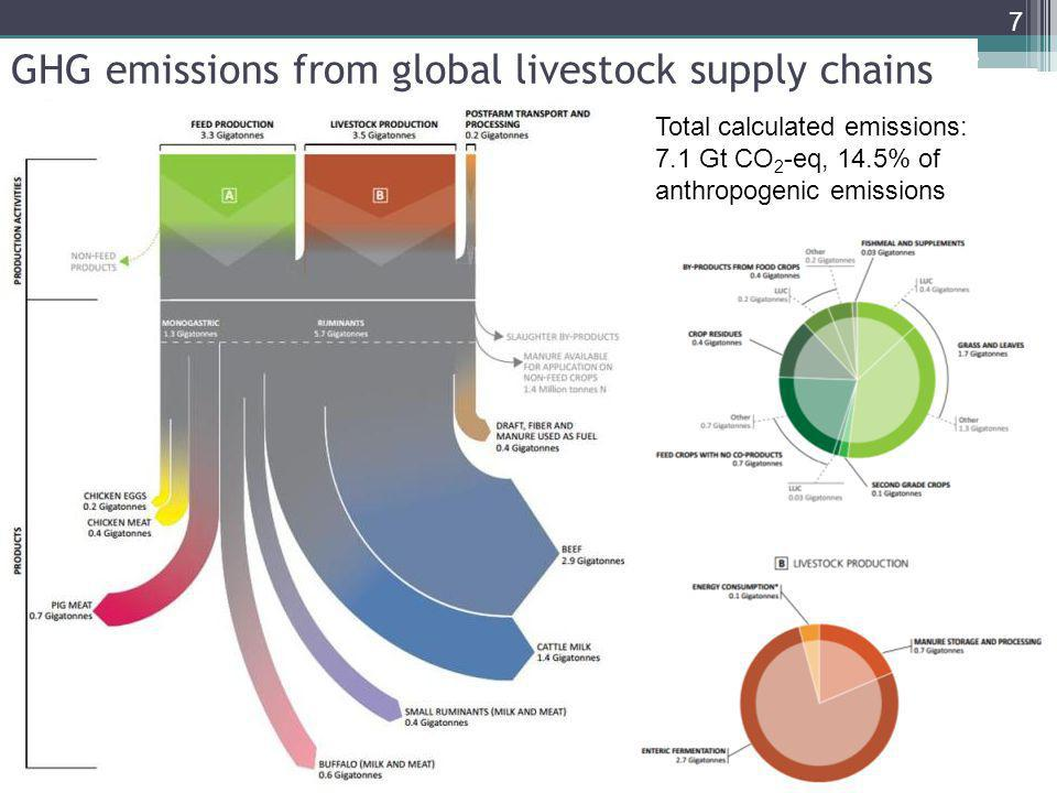 Case studies: mitigation potential (emission intensities – constant output) Mixed dairy -120 Mt CO2-eq Commercial pigs -52 to -71 Mt CO2 Specialized beef -190 to -310 Mt CO2 Small ruminants -8 Mt to -12 Mt CO2 Mixed dairy OECD -54 to -66 Mt CO2 18-29% 28-36% 38% 27-41% 14-17% Production increases by 7 to 40 percent in all case studies, except OECD Overwhelming effects of feed, health and energy generation/efficiency Grazing management : C sequestration and productivity gains