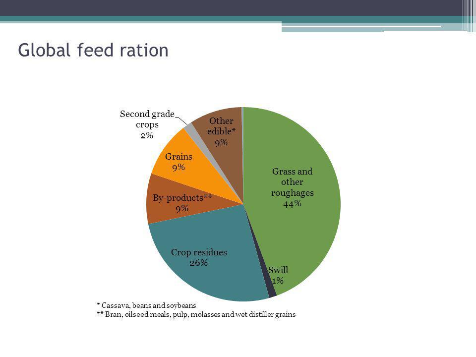 Global feed ration