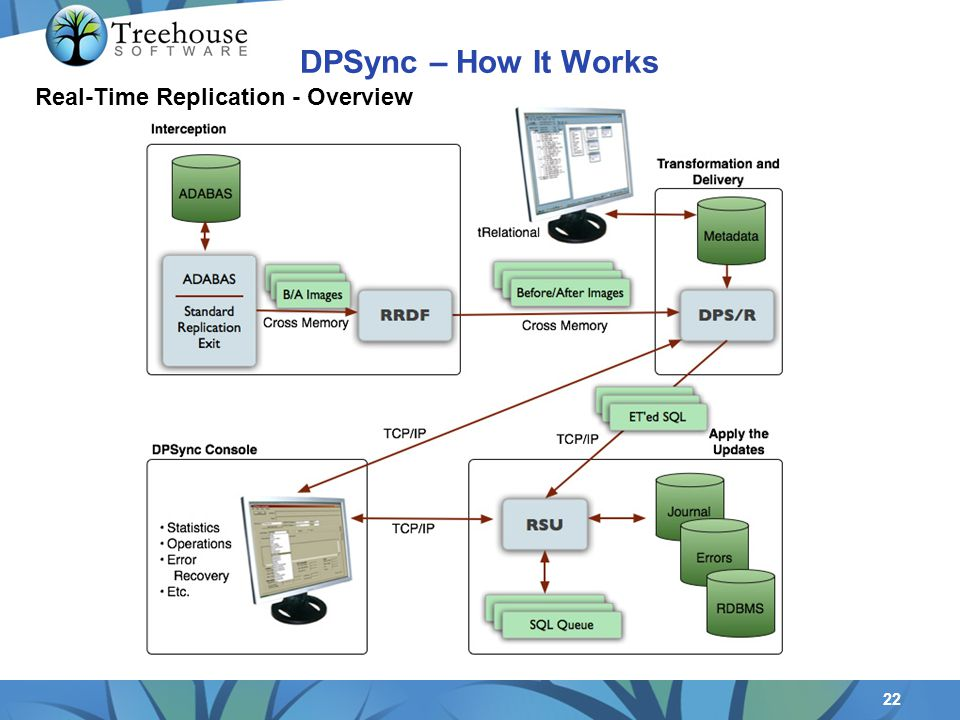 22 Real-Time Replication - Overview DPSync – How It Works