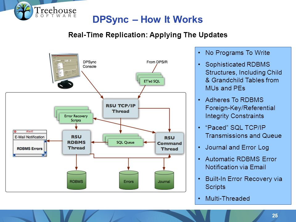 25 Real-Time Replication: Applying The Updates No Programs To Write Sophisticated RDBMS Structures, Including Child & Grandchild Tables from MUs and PEs Adheres To RDBMS Foreign-Key/Referential Integrity Constraints Paced SQL TCP/IP Transmissions and Queue Journal and Error Log Automatic RDBMS Error Notification via Email Built-In Error Recovery via Scripts Multi-Threaded DPSync – How It Works