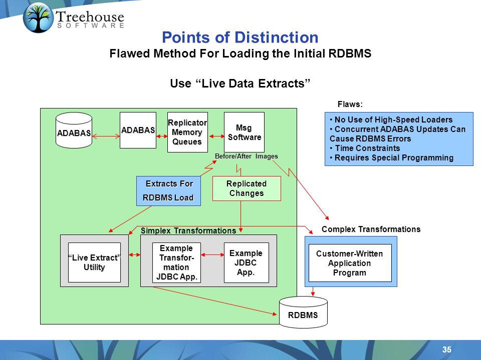 35 ADABASReplicatorMemoryQueuesMsgSoftware ExampleTransfor-mation JDBC App.