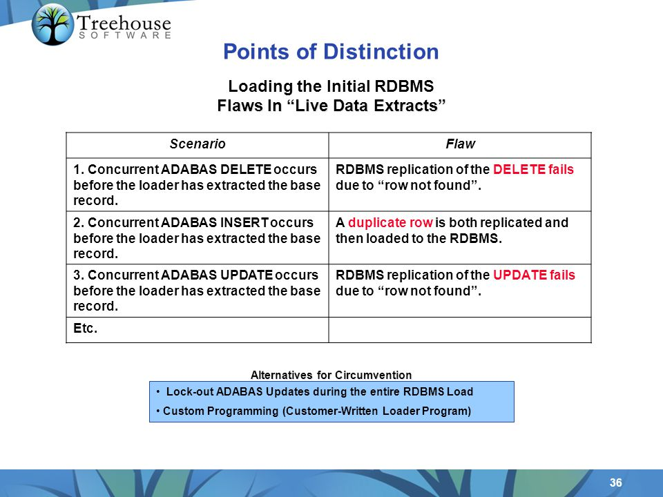 36 ScenarioFlaw 1. Concurrent ADABAS DELETE occurs before the loader has extracted the base record.