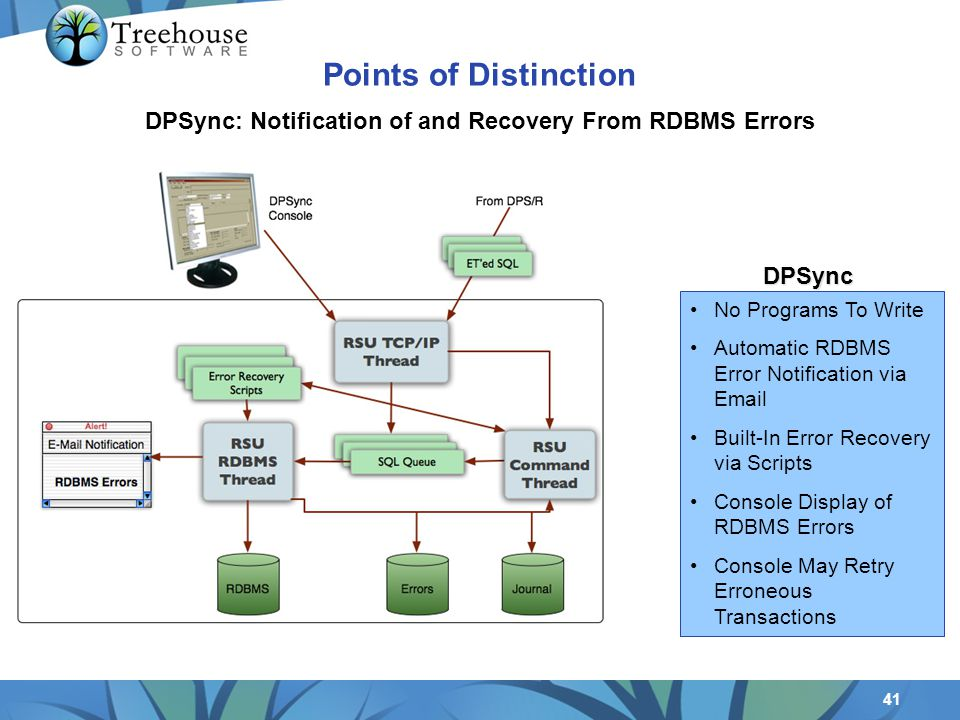 41 No Programs To Write Automatic RDBMS Error Notification via Email Built-In Error Recovery via Scripts Console Display of RDBMS Errors Console May Retry Erroneous Transactions DPSync: Notification of and Recovery From RDBMS Errors DPSync Points of Distinction