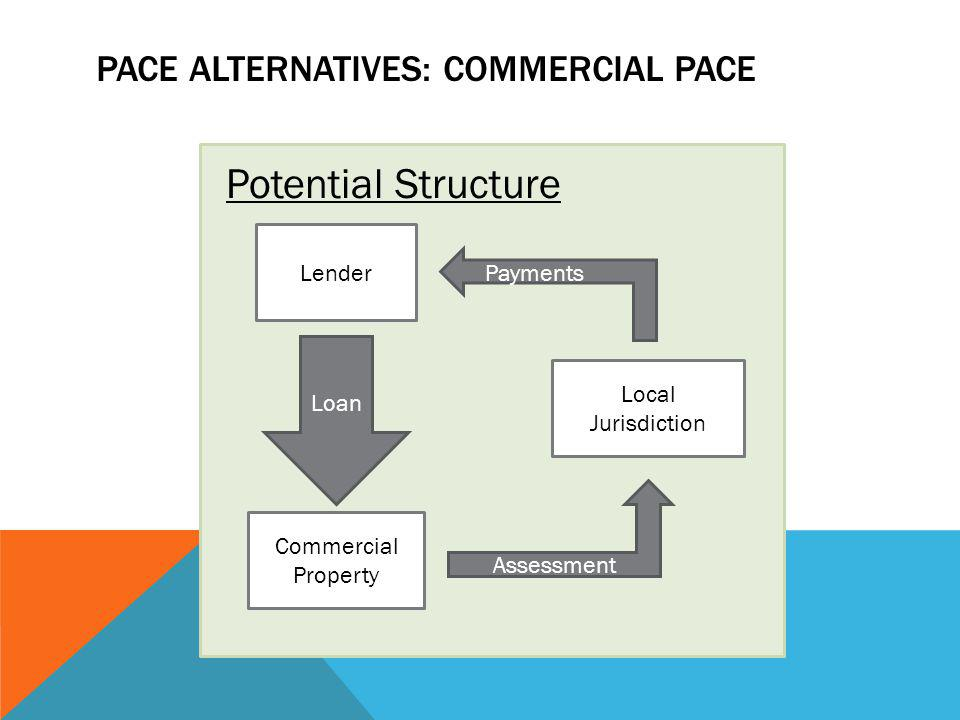 PACE ALTERNATIVES: COMMERCIAL PACE Commercial Property Lender Local Jurisdiction Loan Assessment Payments Potential Structure