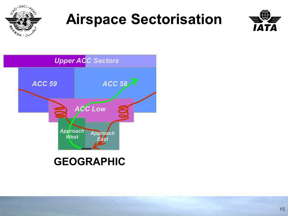 Airspace Sectorisation 15