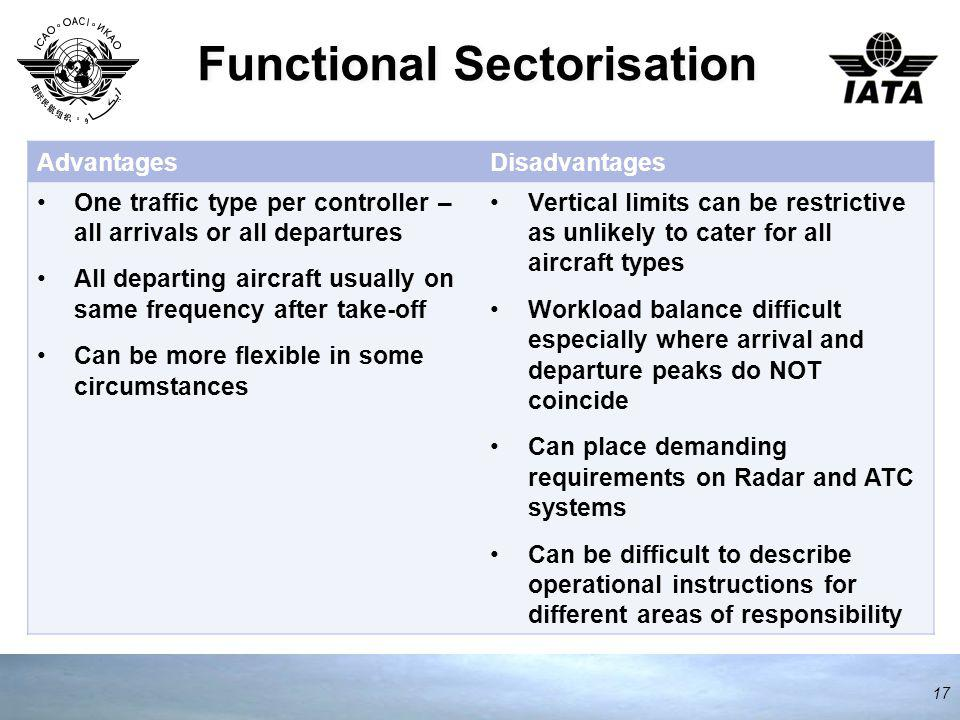 Functional Sectorisation 17 AdvantagesDisadvantages One traffic type per controller – all arrivals or all departures All departing aircraft usually on same frequency after take-off Can be more flexible in some circumstances Vertical limits can be restrictive as unlikely to cater for all aircraft types Workload balance difficult especially where arrival and departure peaks do NOT coincide Can place demanding requirements on Radar and ATC systems Can be difficult to describe operational instructions for different areas of responsibility