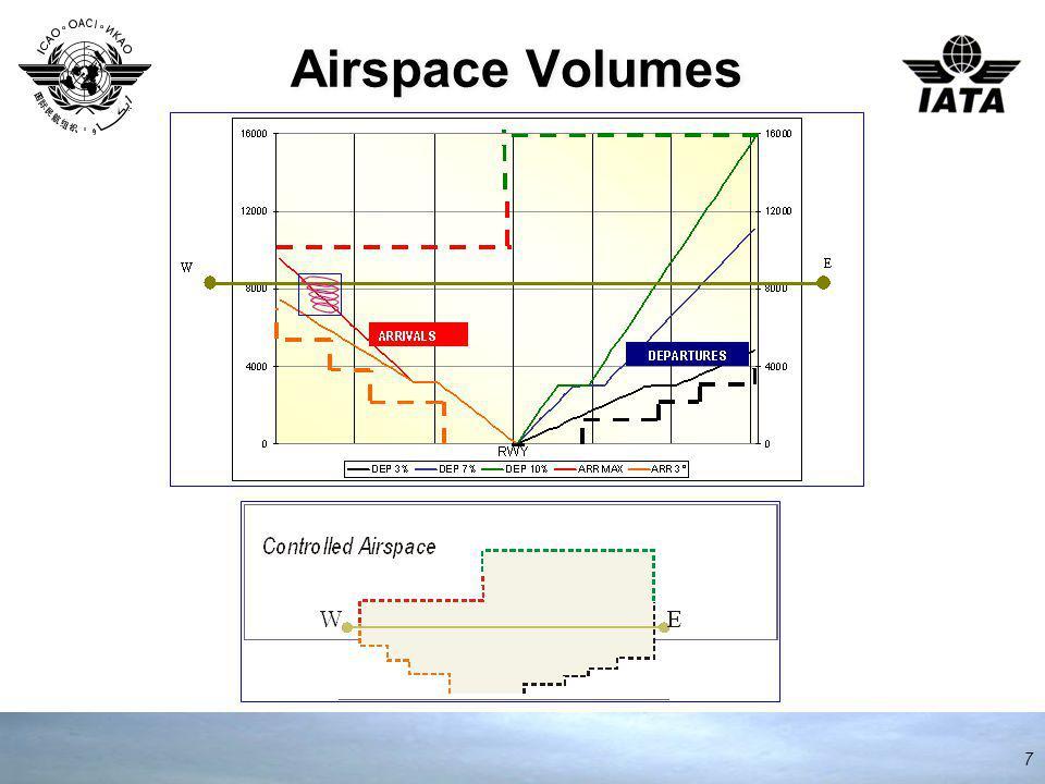 Airspace Volumes 7