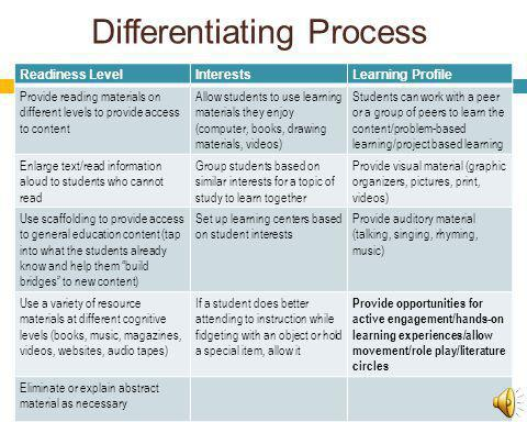 Differentiating Process Readiness LevelInterestsLearning Profile Provide reading materials on different levels to provide access to content Allow stud