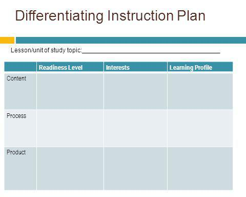Differentiating Instruction Plan Readiness LevelInterestsLearning Profile Content Process Product Lesson/unit of study topic:_________________________