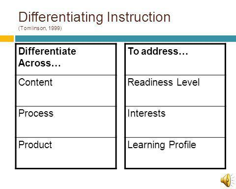 Differentiating Instruction (Tomlinson, 1999) Differentiate Across… Content Process Product To address… Readiness Level Interests Learning Profile