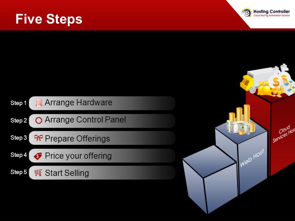 Five Steps Arrange Hardware Arrange Control Panel Prepare Offerings Price your offering Start Selling Step 1 Step 2 Step 3 Step 4 Step 5