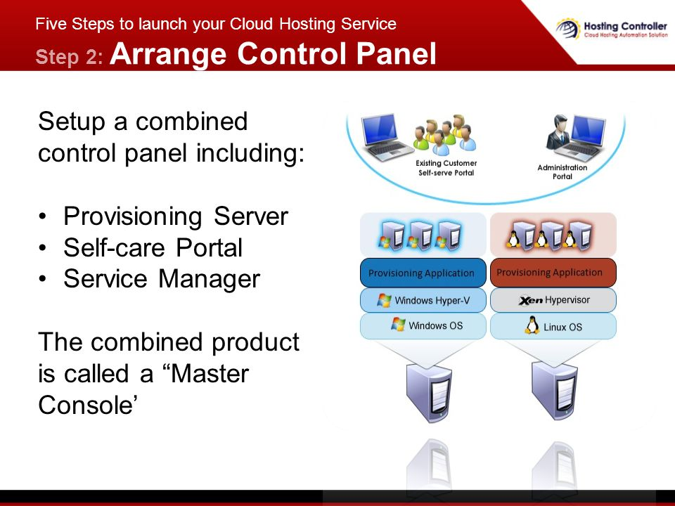 Setup a combined control panel including: Provisioning Server Self-care Portal Service Manager The combined product is called a Master Console Five Steps to launch your Cloud Hosting Service Step 2: Arrange Control Panel