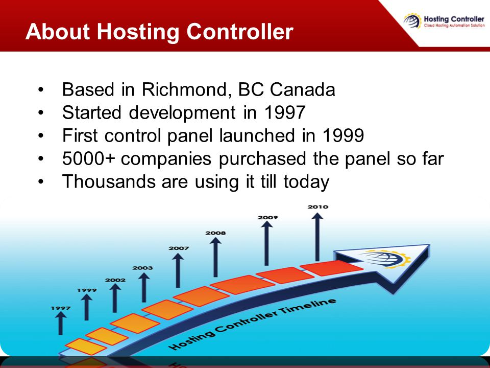 About Hosting Controller Based in Richmond, BC Canada Started development in 1997 First control panel launched in 1999 5000+ companies purchased the panel so far Thousands are using it till today