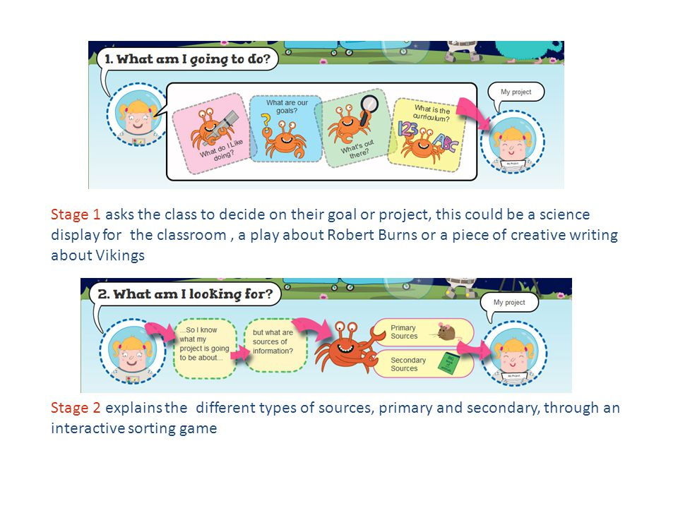 Stage 1 asks the class to decide on their goal or project, this could be a science display for the classroom, a play about Robert Burns or a piece of creative writing about Vikings Stage 2 explains the different types of sources, primary and secondary, through an interactive sorting game