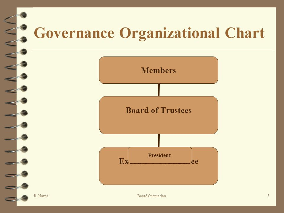 R. HarrisBoard Orientation5 Governance Organizational Chart Members Board of Trustees Executive Committee President