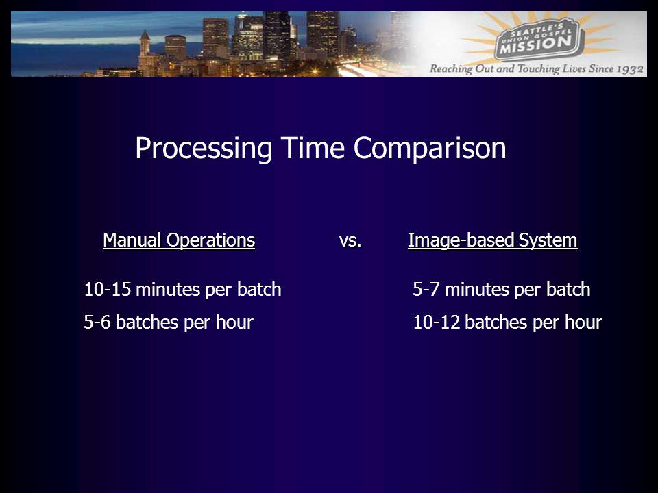 Processing Time Comparison Manual Operations vs. Image-based System 10-15 minutes per batch5-7 minutes per batch 5-6 batches per hour10-12 batches per