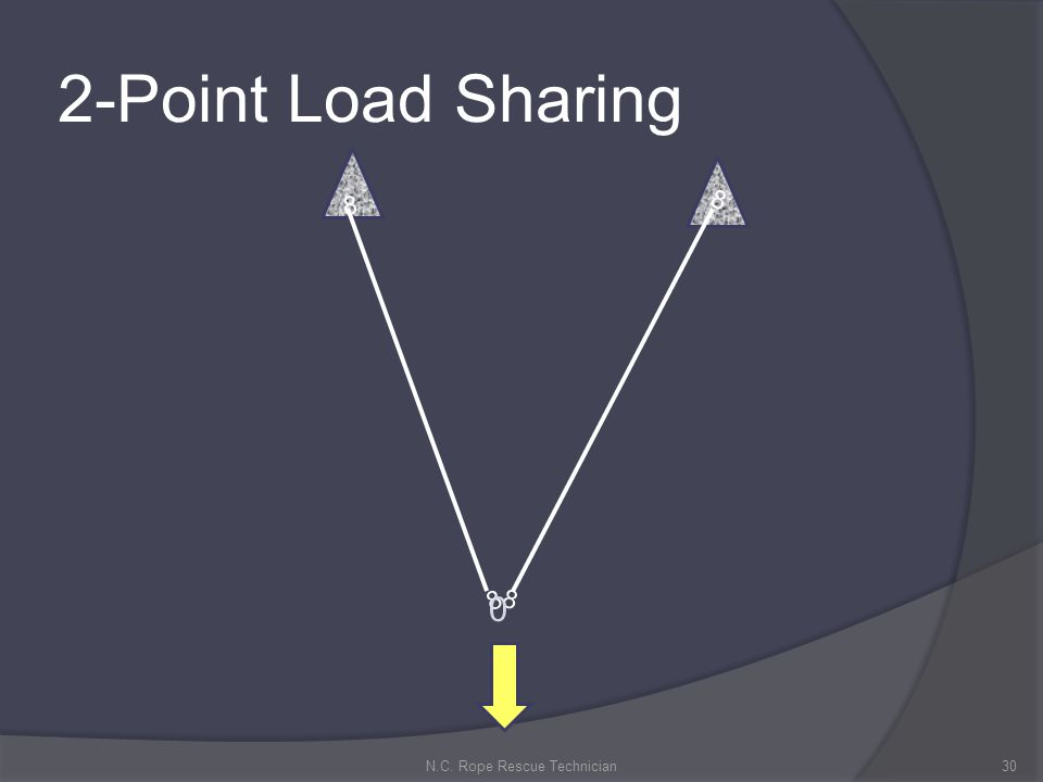 2-Point Load Sharing 30N.C. Rope Rescue Technician 8 8 8 8 0