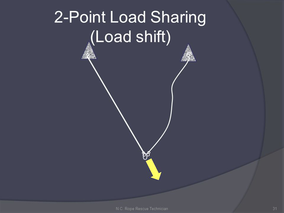 2-Point Load Sharing (Load shift) 31N.C. Rope Rescue Technician 8 8 8 8 0