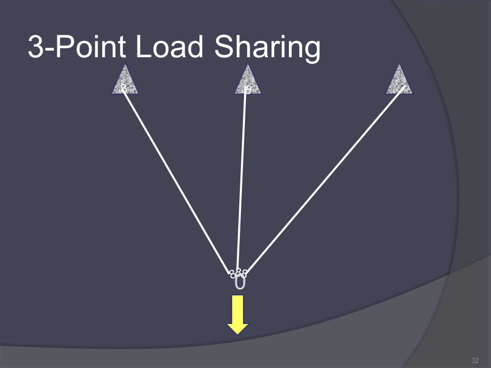 3-Point Load Sharing 32 8 8 8 8 0 8 8