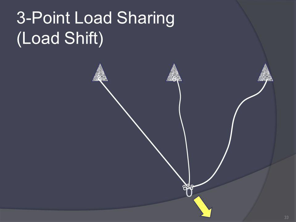 3-Point Load Sharing (Load Shift) 33 8 8 8 8 0 8 8