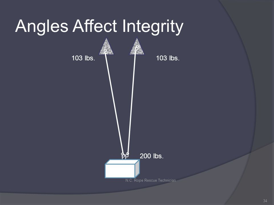 Angles Affect Integrity 34 N.C. Rope Rescue Technician 8 8 8 8 0 103 lbs. 200 lbs.