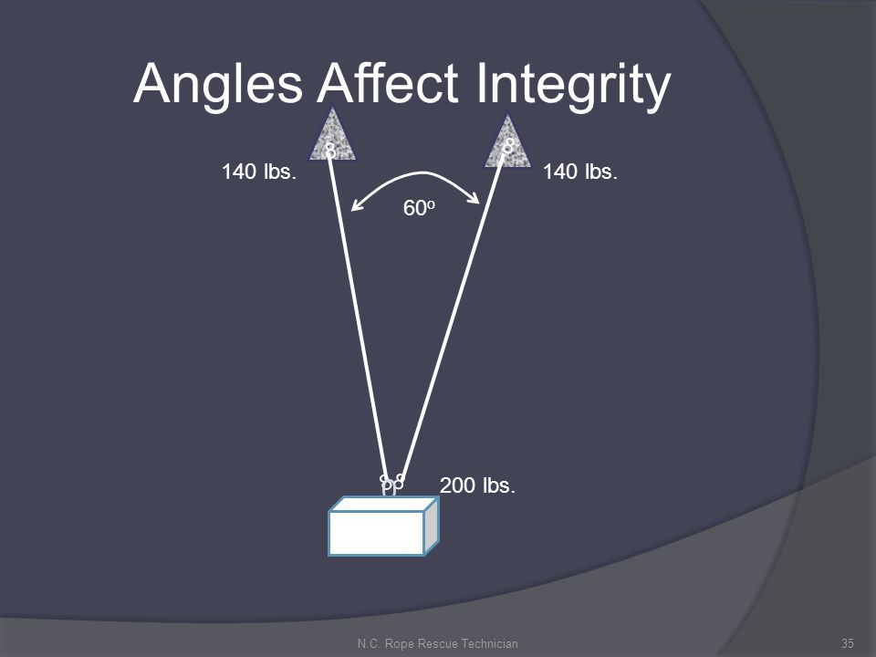 Angles Affect Integrity 35N.C. Rope Rescue Technician 8 8 8 8 0 140 lbs. 200 lbs. 60 o