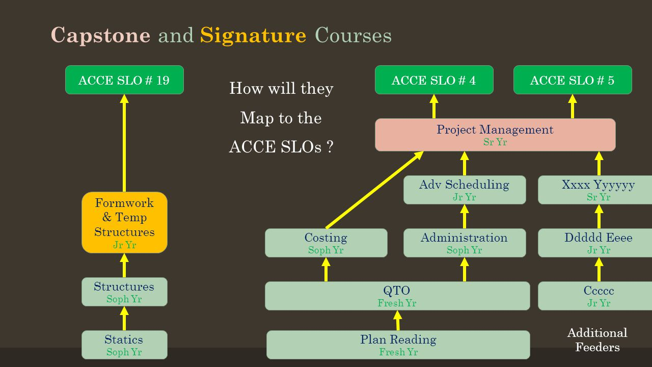 Capstone and Signature Courses Statics Soph Yr Structures Soph Yr Formwork & Temp Structures Jr Yr Plan Reading Fresh Yr QTO Fresh Yr Costing Soph Yr Administration Soph Yr Adv Scheduling Jr Yr Project Management Sr Yr Ddddd Eeee Jr Yr Xxxx Yyyyyy Sr Yr Ccccc Jr Yr Additional Feeders ACCE SLO # 19ACCE SLO # 4 How will they Map to the ACCE SLOs .
