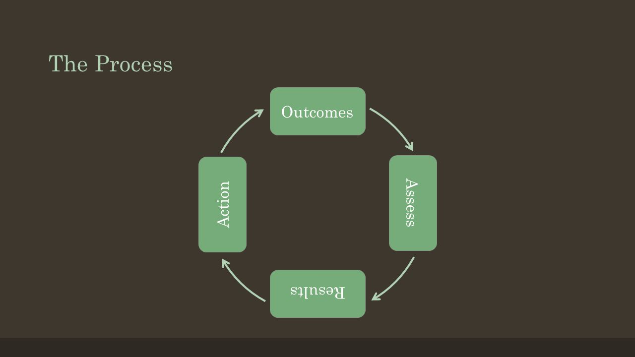 The Process Outcomes Assess Results Action