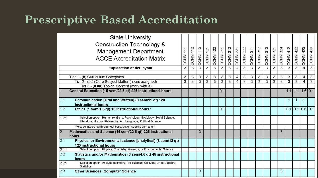 Prescriptive Based Accreditation