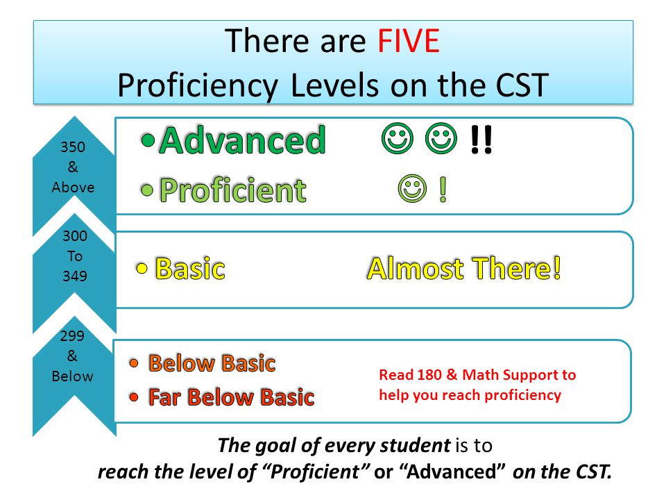 Learning Target Learning Target By the end of todays presentation all students will know how many more questions they need to answer correctly on the CST in Math and English to move up One Proficiency level !